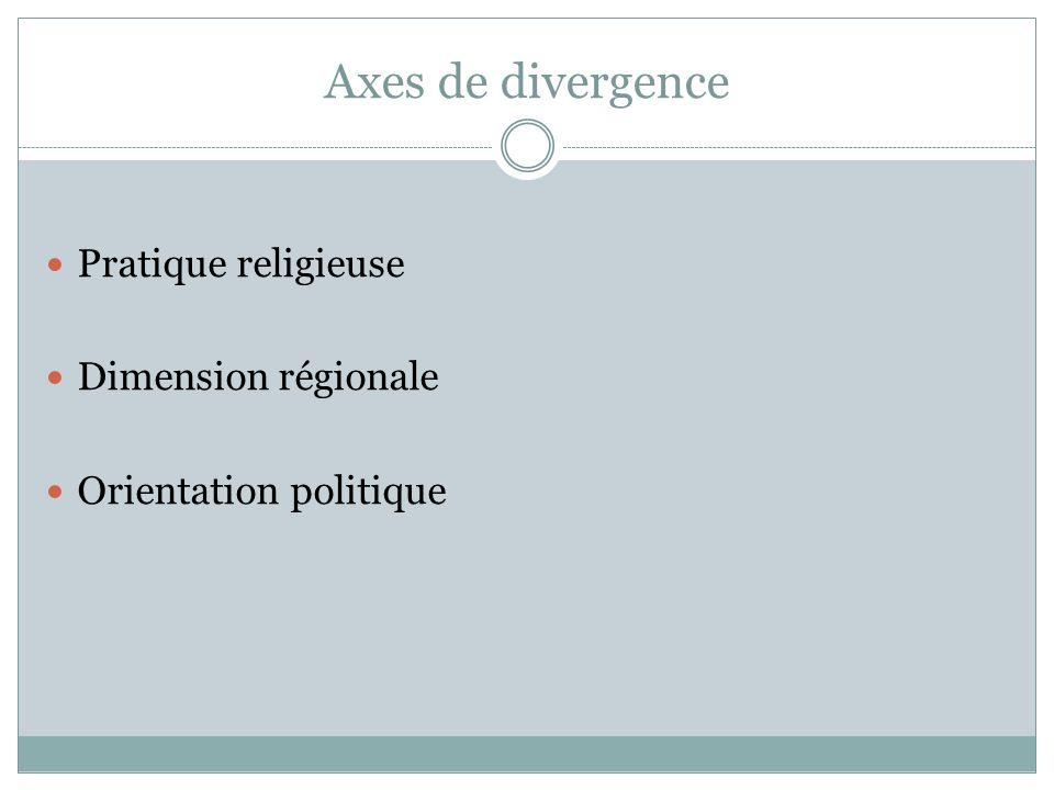 Axes de divergence Pratique religieuse Dimension régionale
