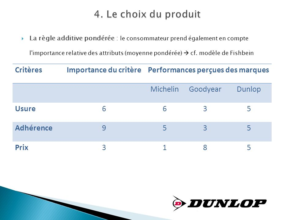 Performances perçues des marques