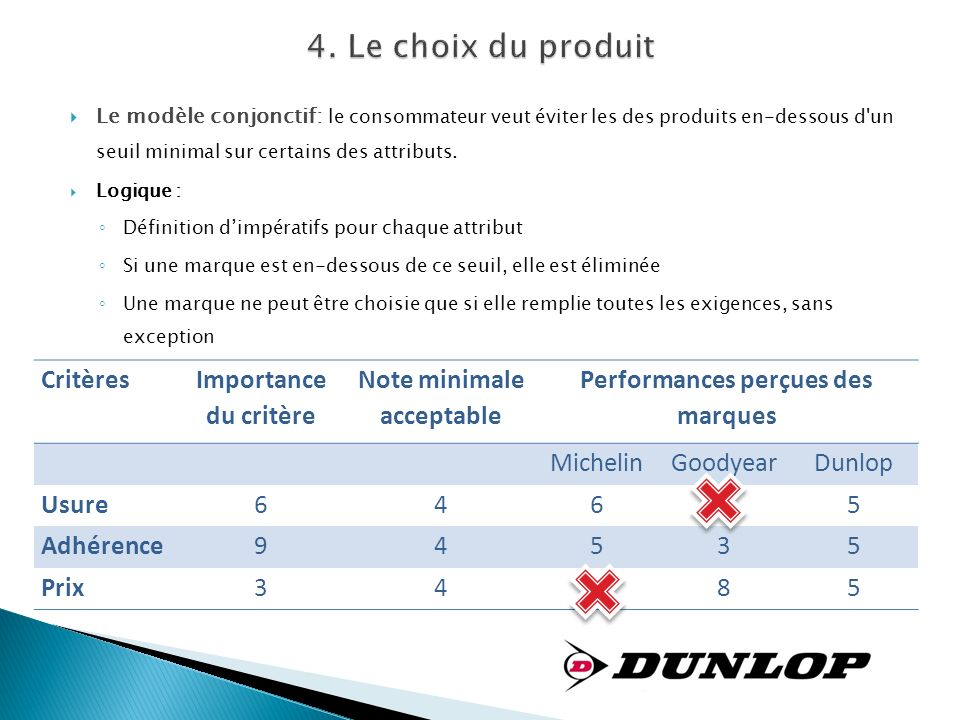 Note minimale acceptable Performances perçues des marques