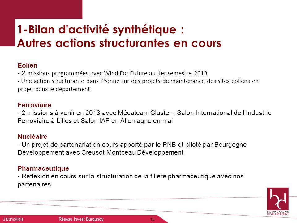 Réseau Invest Burgundy