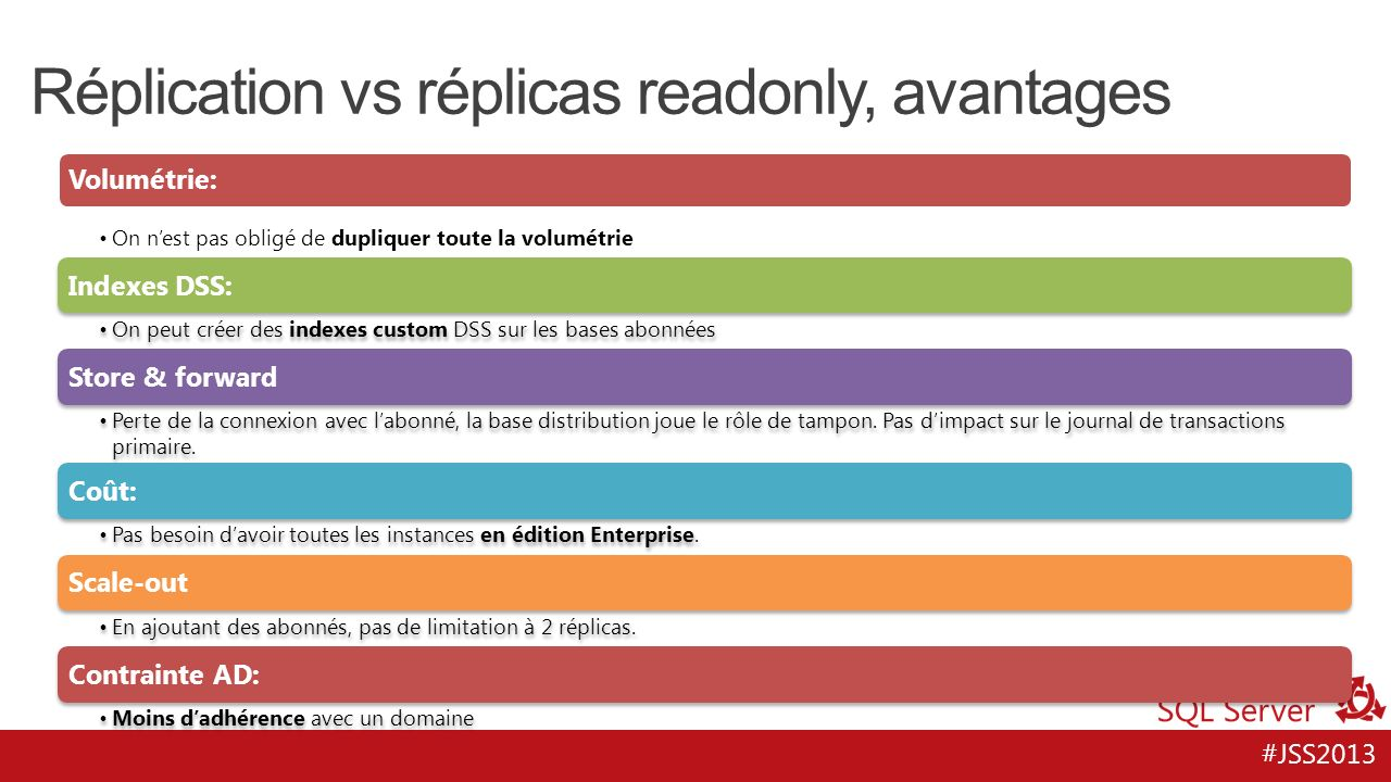 Réplication vs réplicas readonly, avantages