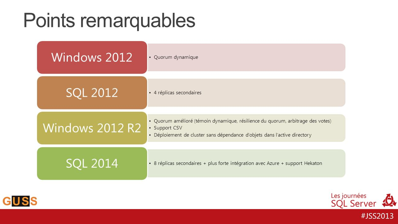 Points remarquables Windows 2012 SQL 2012 Windows 2012 R2 SQL 2014