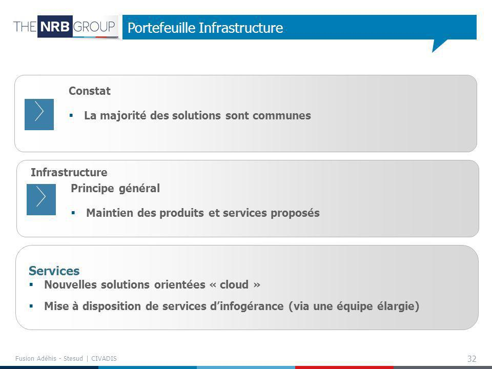 Portefeuille Infrastructure