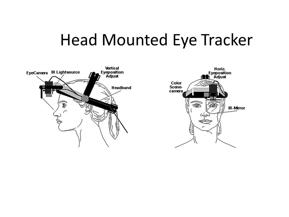 Head Mounted Eye Tracker