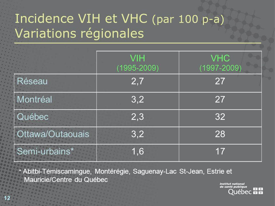 Incidence VIH et VHC (par 100 p-a) Variations régionales