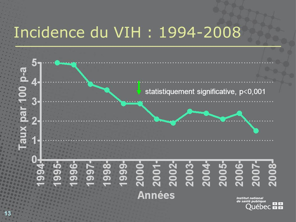 Incidence du VIH : 1994-2008 statistiquement significative, p0,001 13