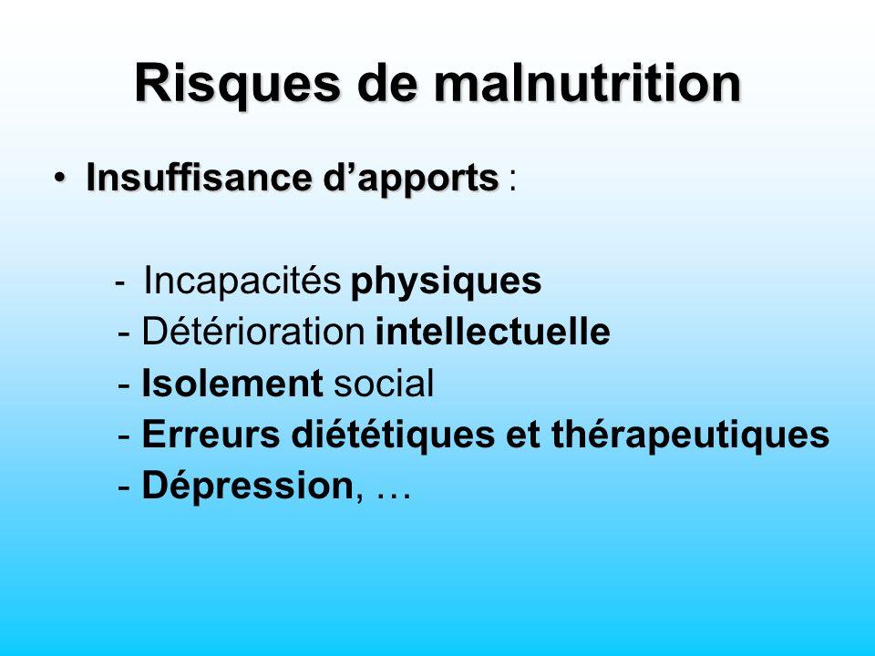 Risques de malnutrition