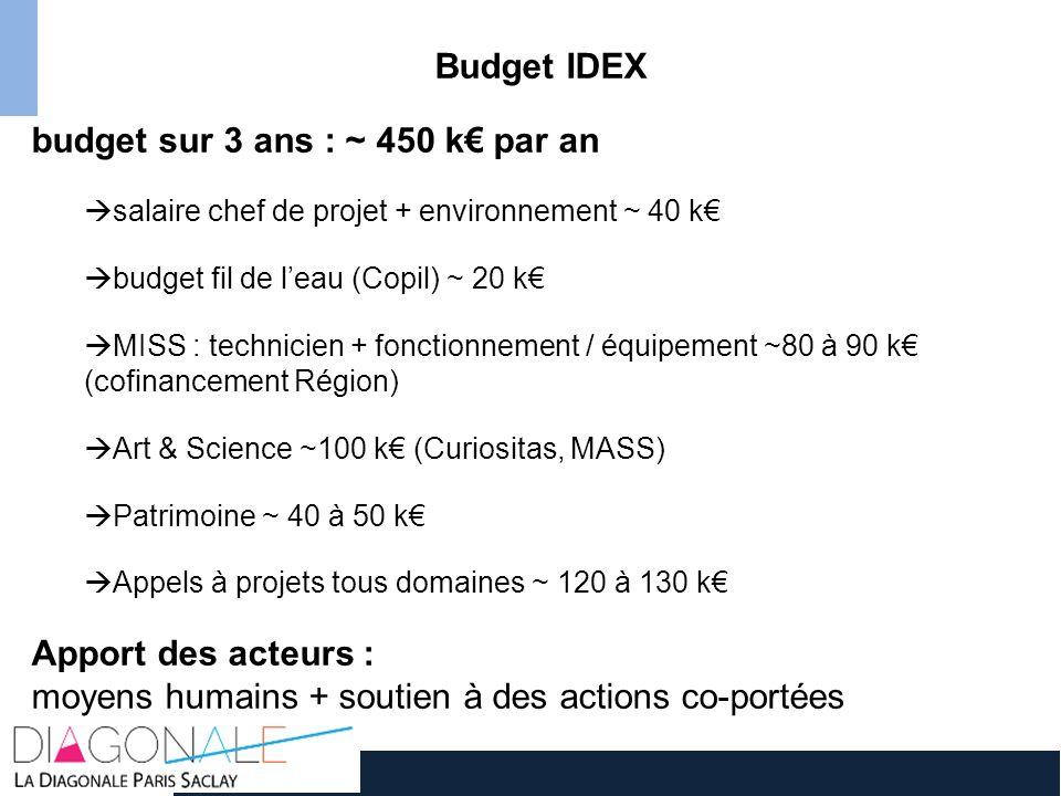budget sur 3 ans : ~ 450 k€ par an