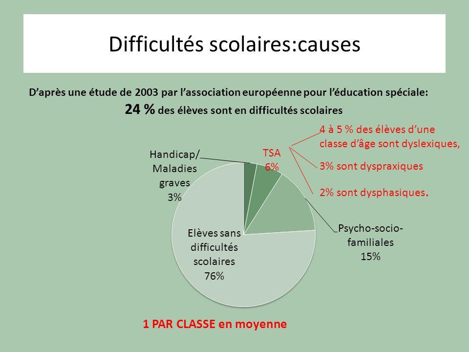 Difficultés scolaires:causes