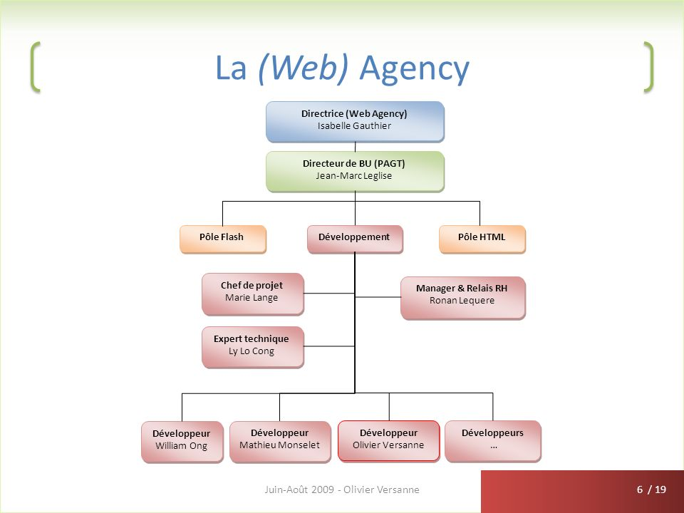 La (Web) Agency Juin-Août 2009 - Olivier Versanne Pôle Flash Pôle HTML