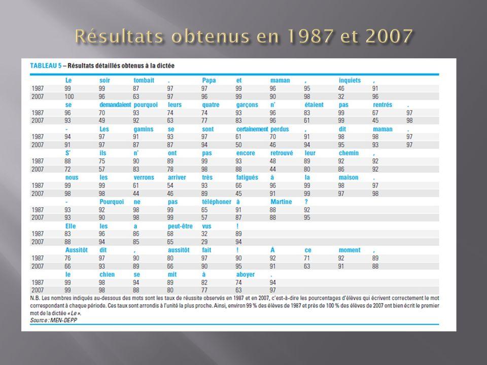 Résultats obtenus en 1987 et 2007
