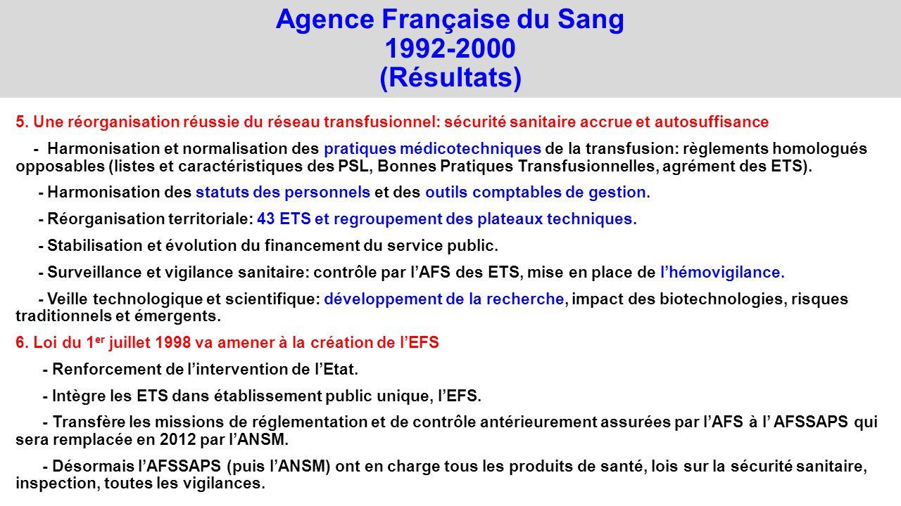 Agence Française du Sang 1992-2000 (Résultats)