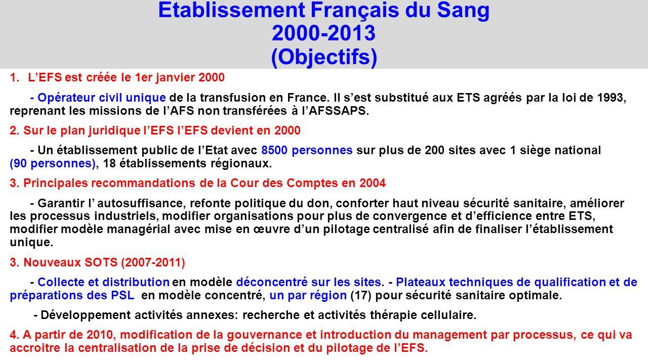 Etablissement Français du Sang 2000-2013 (Objectifs)