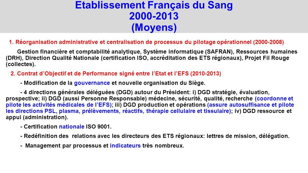 Etablissement Français du Sang 2000-2013 (Moyens)