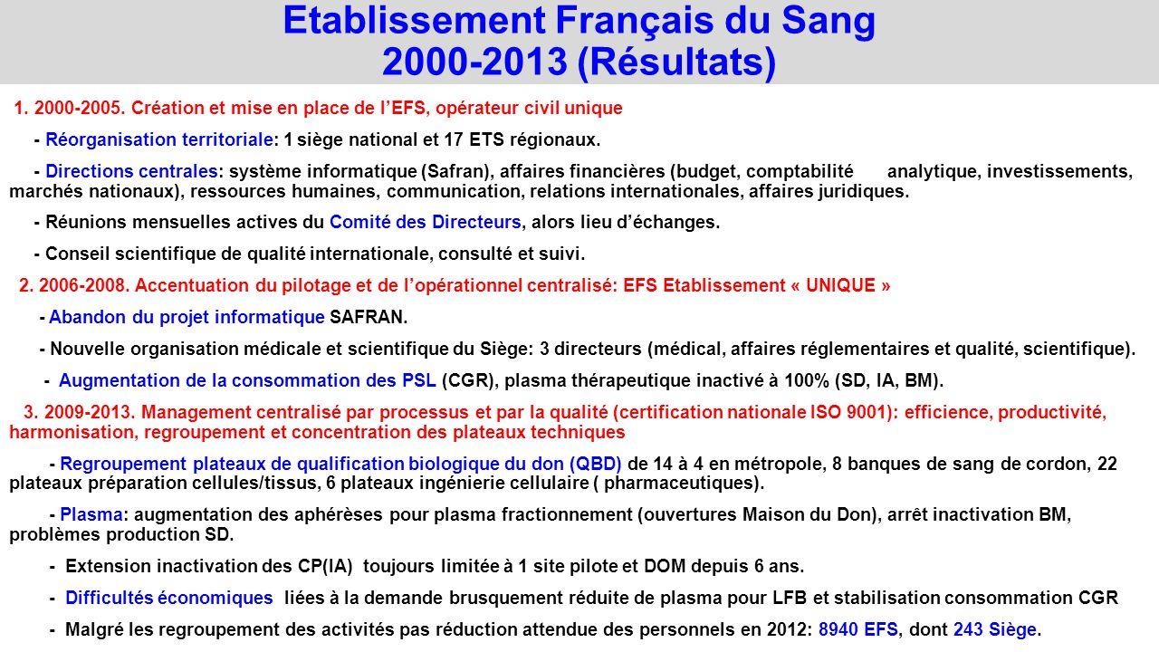 Etablissement Français du Sang 2000-2013 (Résultats)