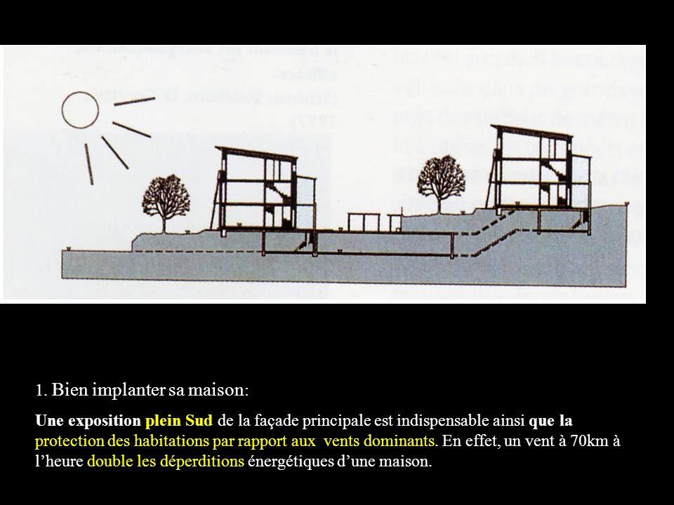Les caractéristiques bioclimatiques