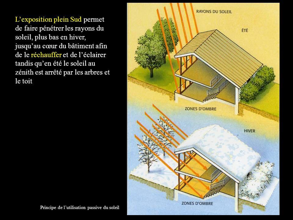 L'exposition plein Sud permet de faire pénétrer les rayons du soleil, plus bas en hiver, jusqu'au cœur du bâtiment afin de le réchauffer et de l'éclairer tandis qu'en été le soleil au zénith est arrêté par les arbres et le toit