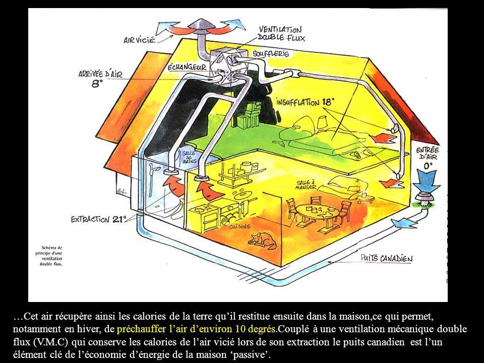 …Cet air récupère ainsi les calories de la terre qu'il restitue ensuite dans la maison,ce qui permet, notamment en hiver, de préchauffer l'air d'environ 10 degrés.Couplé à une ventilation mécanique double flux (V.M.C) qui conserve les calories de l'air vicié lors de son extraction le puits canadien est l'un élément clé de l'économie d'énergie de la maison 'passive'.