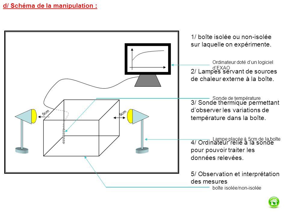 d/ Schéma de la manipulation :