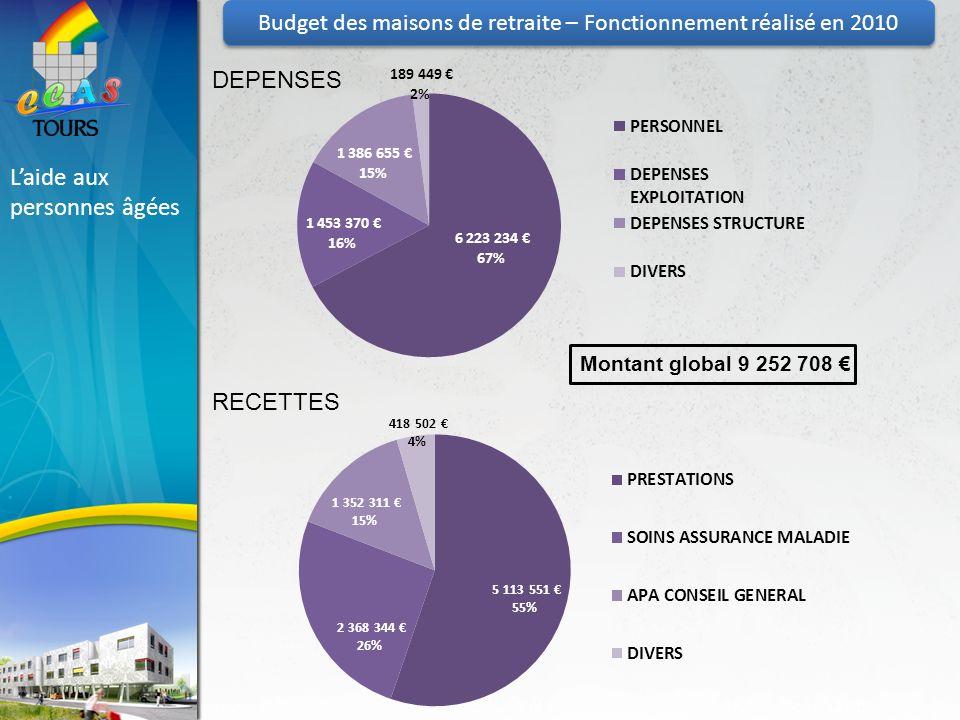 Budget des maisons de retraite – Fonctionnement réalisé en 2010