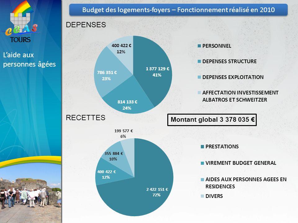 Budget des logements-foyers – Fonctionnement réalisé en 2010