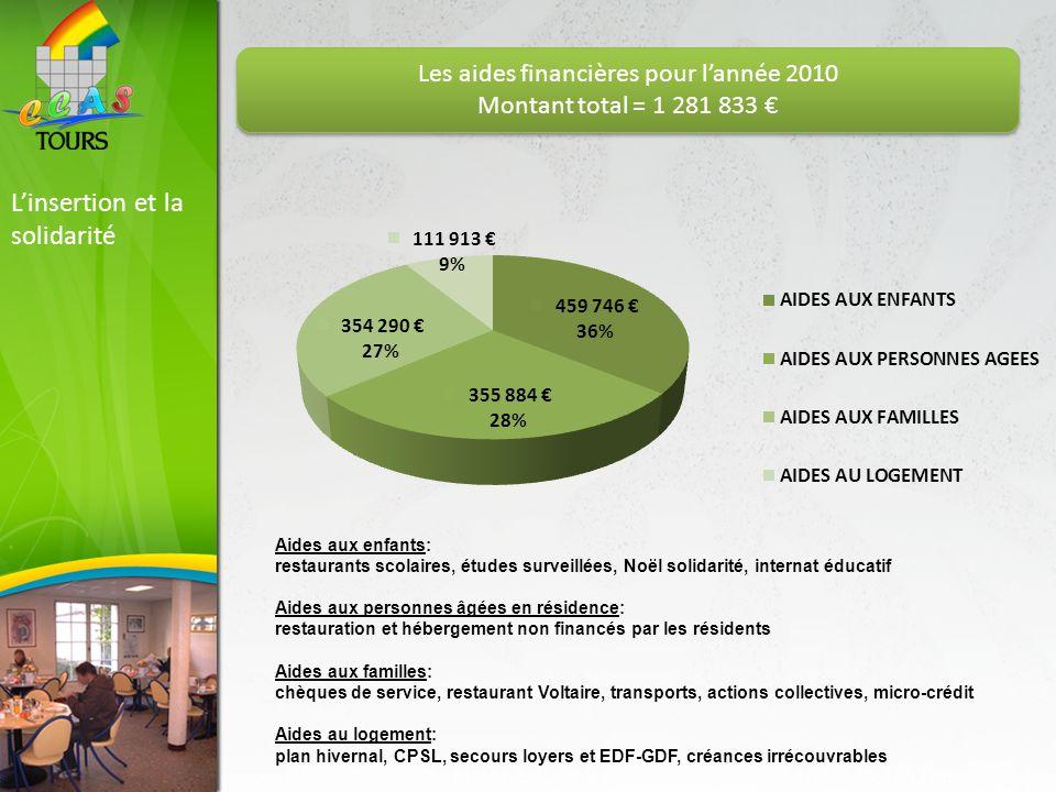 Les aides financières pour l'année 2010