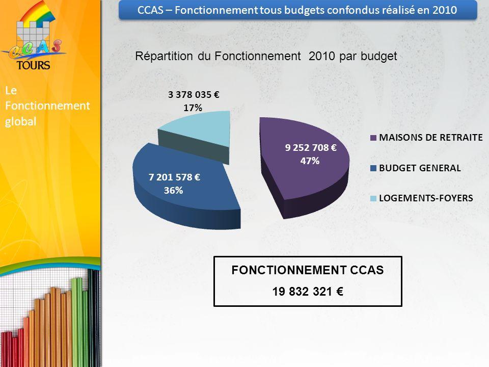 CCAS – Fonctionnement tous budgets confondus réalisé en 2010