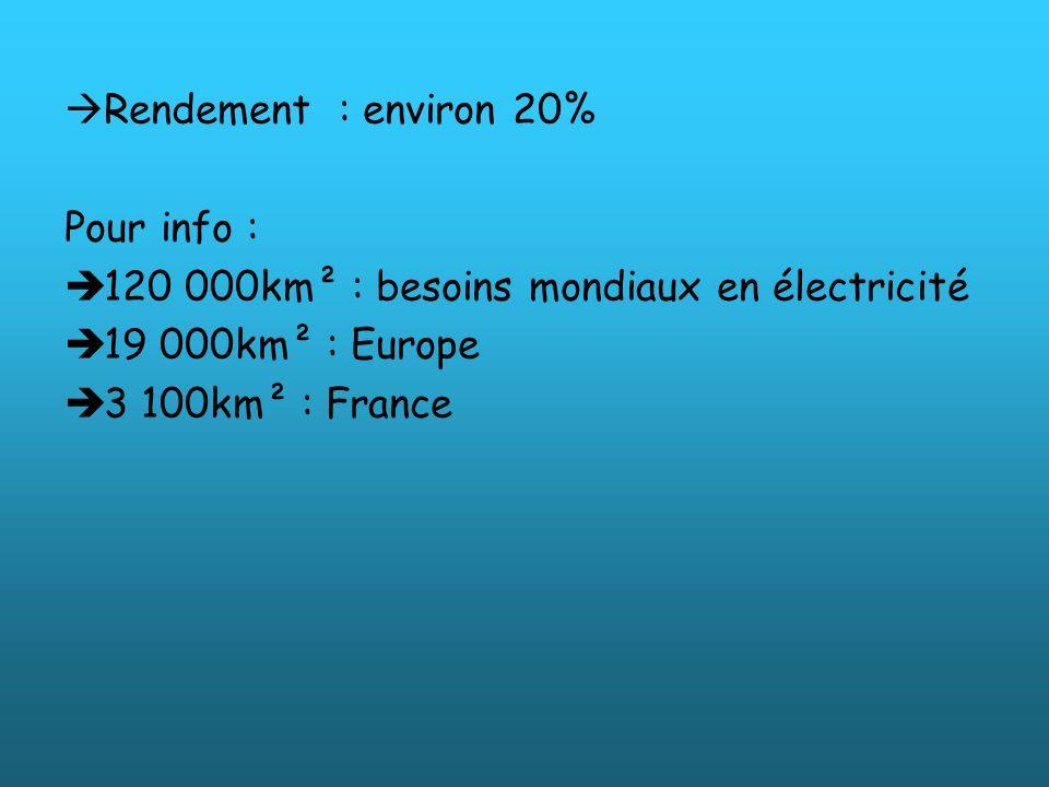 Rendement : environ 20% Pour info : 120 000km² : besoins mondiaux en électricité. 19 000km² : Europe.