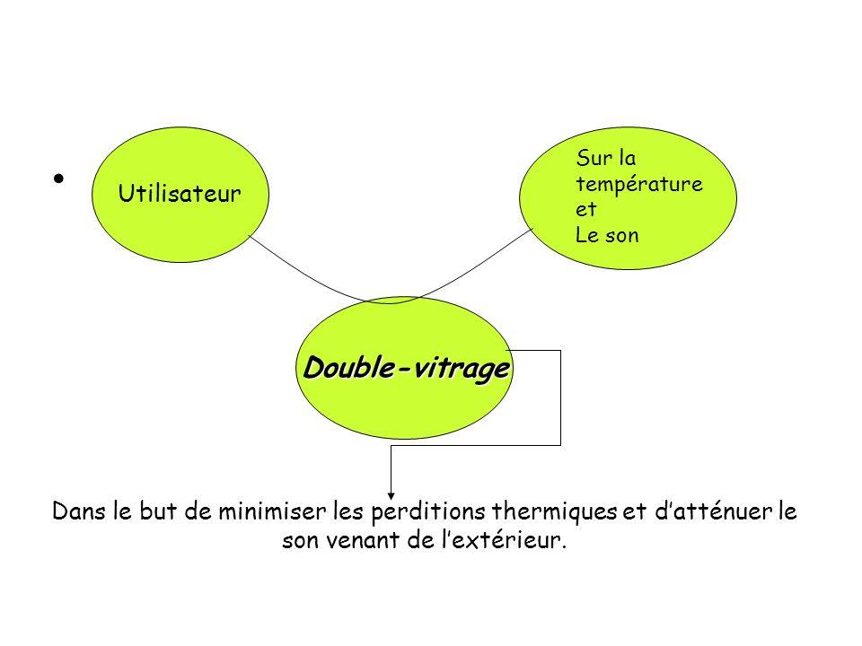 Double-vitrage Utilisateur