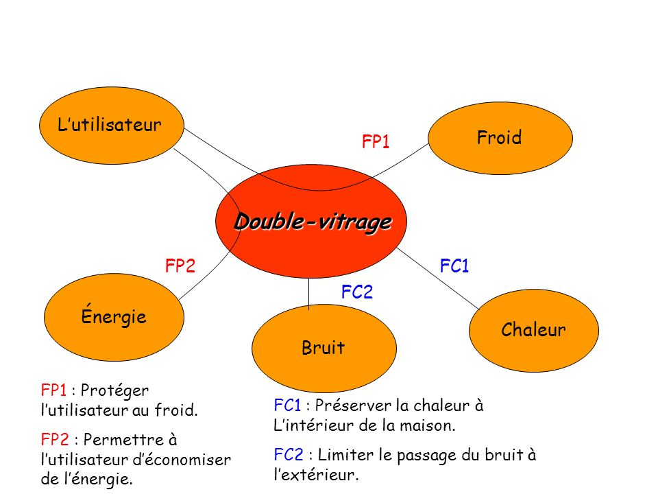 Double-vitrage L'utilisateur Froid FP1 FP2 FC1 Énergie FC2 Chaleur