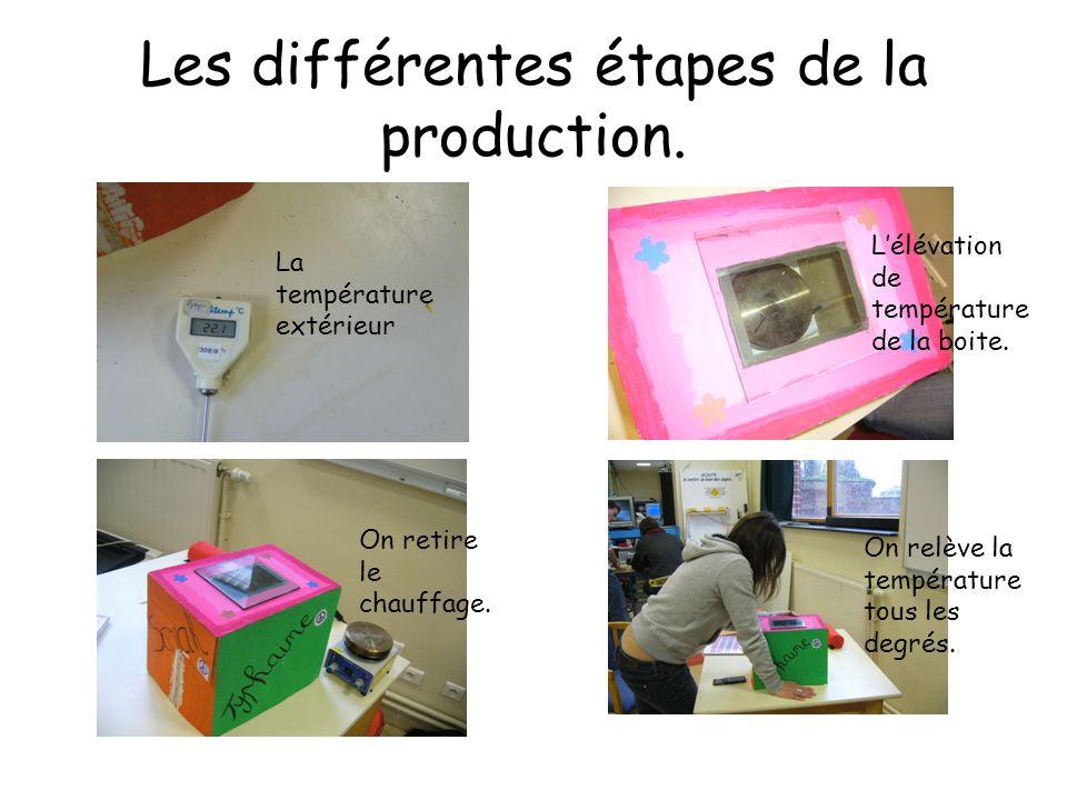 Les différentes étapes de la production.