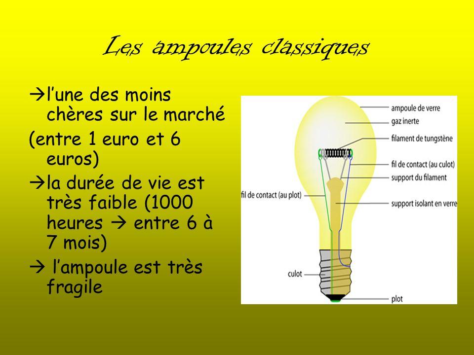 Les ampoules classiques