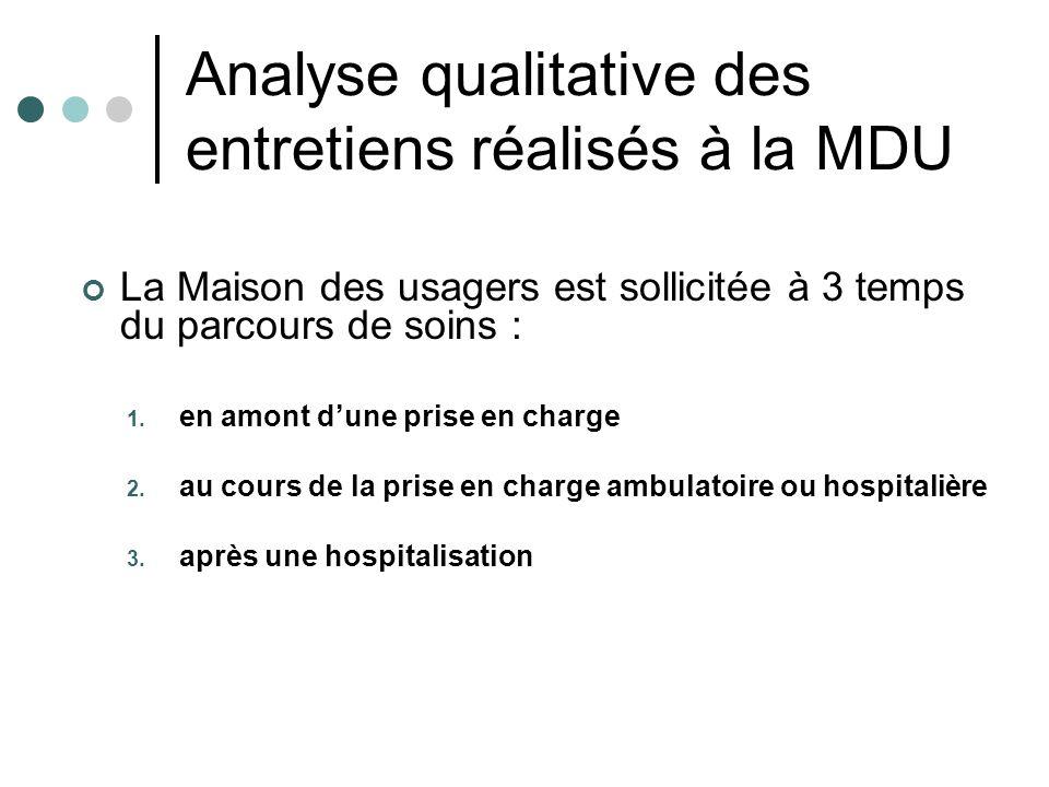 Analyse qualitative des entretiens réalisés à la MDU