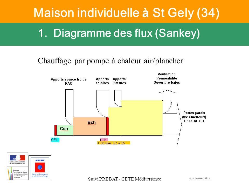 Maison individuelle à St Gely (34)