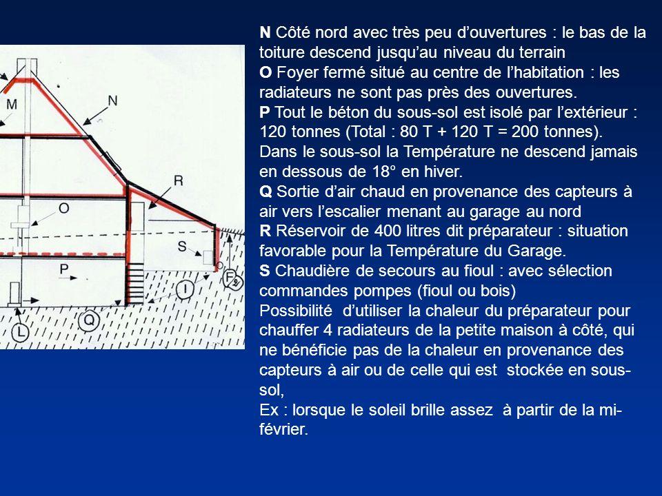 N Côté nord avec très peu d'ouvertures : le bas de la toiture descend jusqu'au niveau du terrain O Foyer fermé situé au centre de l'habitation : les radiateurs ne sont pas près des ouvertures.