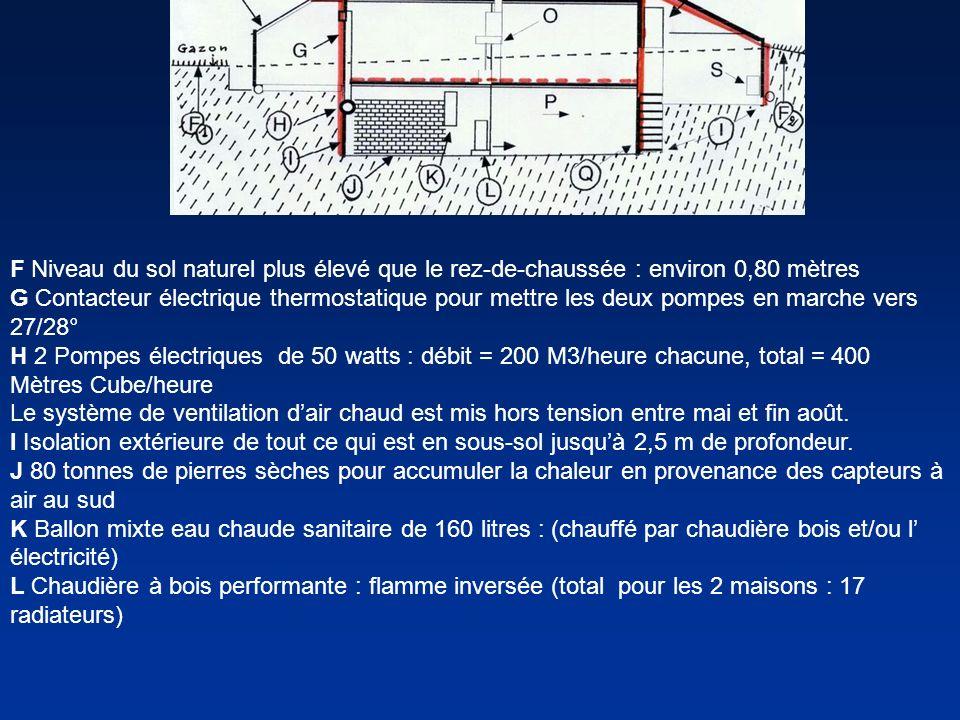 F Niveau du sol naturel plus élevé que le rez-de-chaussée : environ 0,80 mètres G Contacteur électrique thermostatique pour mettre les deux pompes en marche vers 27/28° H 2 Pompes électriques de 50 watts : débit = 200 M3/heure chacune, total = 400 Mètres Cube/heure Le système de ventilation d'air chaud est mis hors tension entre mai et fin août.