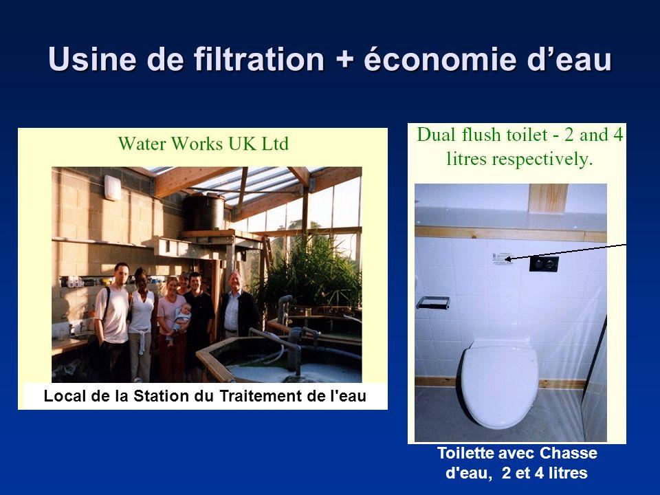 Usine de filtration + économie d'eau