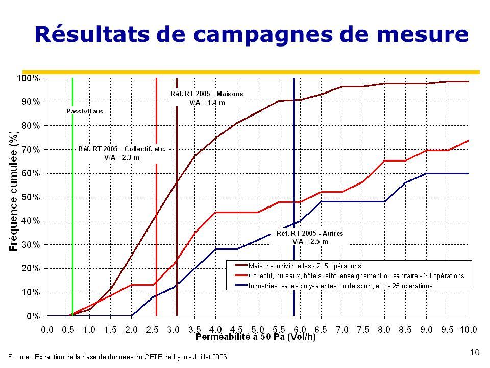 Résultats de campagnes de mesure