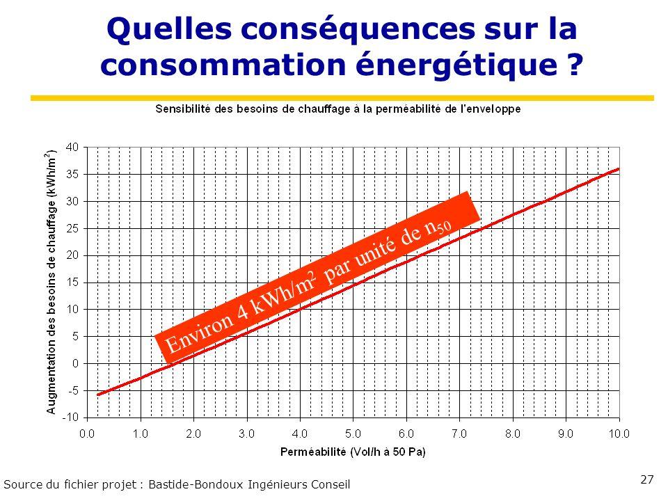 Quelles conséquences sur la consommation énergétique