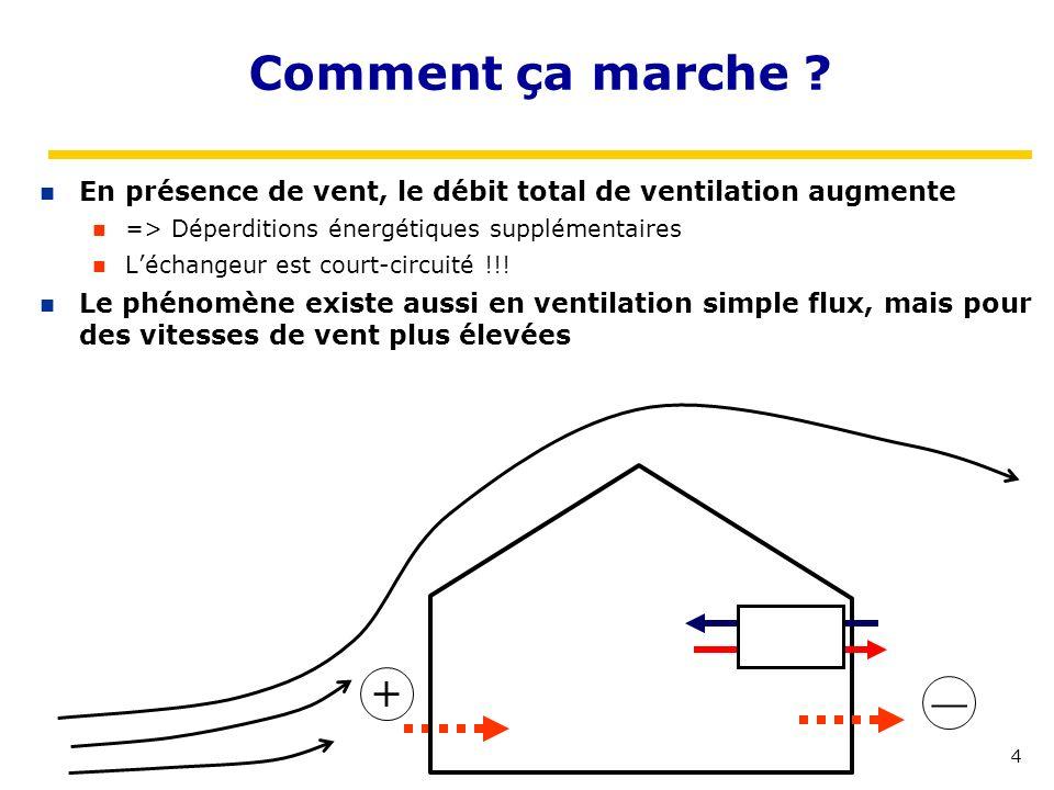 Comment ça marche En présence de vent, le débit total de ventilation augmente. => Déperditions énergétiques supplémentaires.
