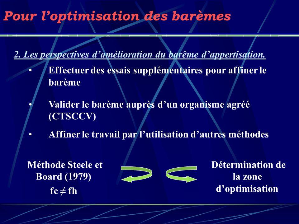 Méthode Steele et Board (1979) Détermination de la zone d'optimisation