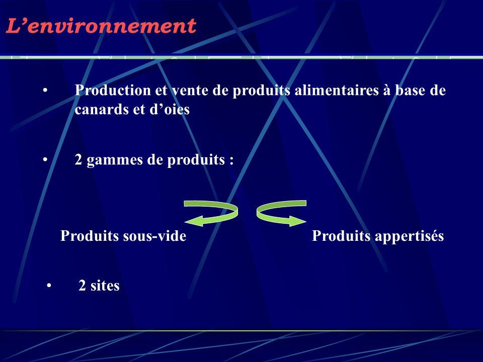 L'environnement Production et vente de produits alimentaires à base de canards et d'oies. 2 gammes de produits :