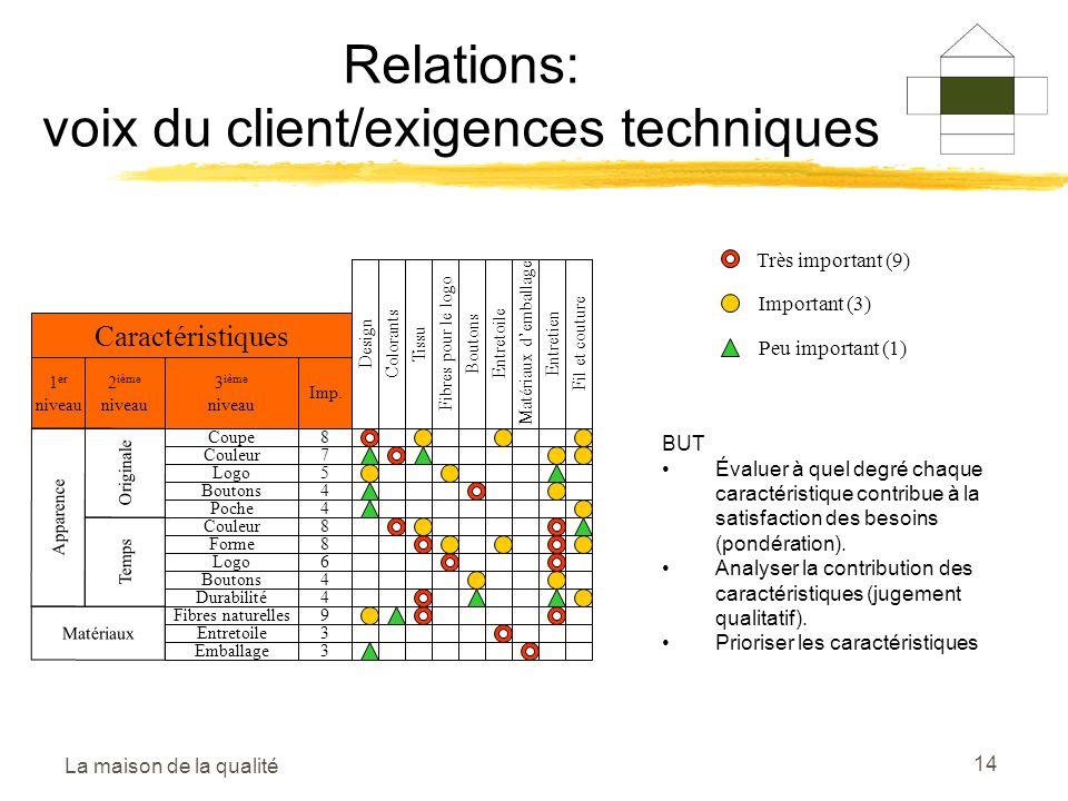 Relations: voix du client/exigences techniques