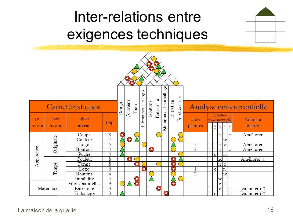 Inter-relations entre exigences techniques