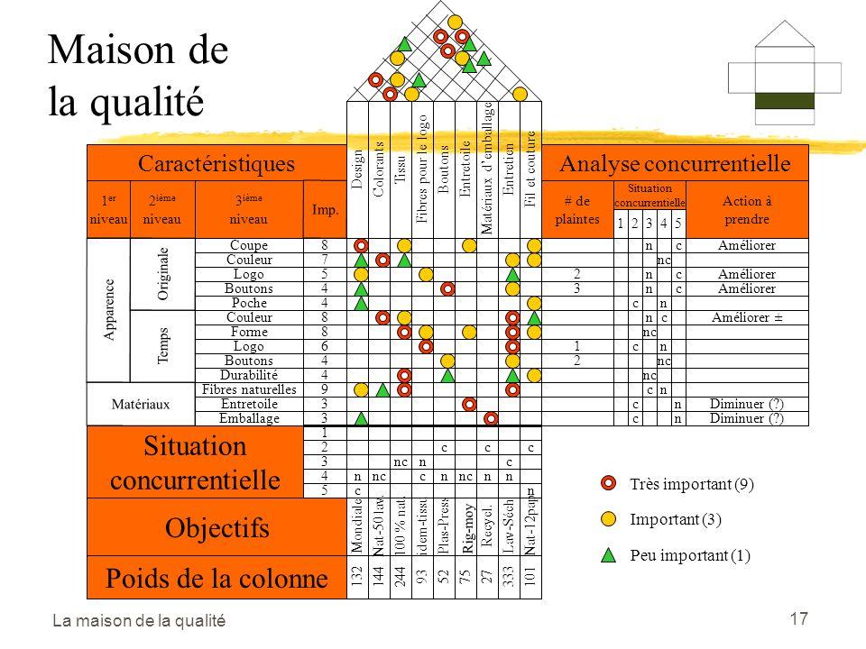 Maison de la qualité Situation concurrentielle Objectifs