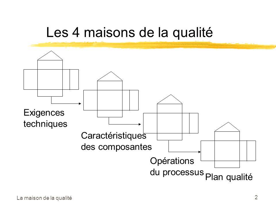 Les 4 maisons de la qualité