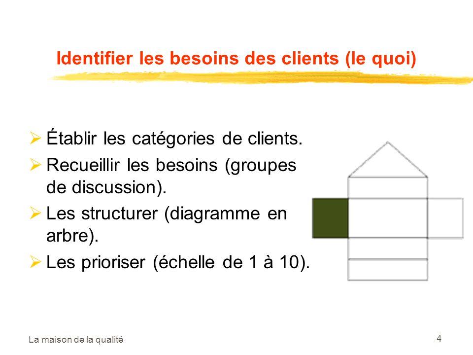 Identifier les besoins des clients (le quoi)