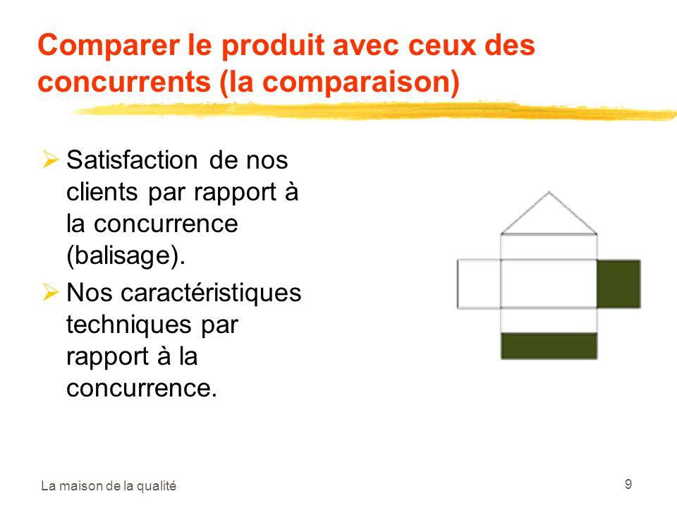 Comparer le produit avec ceux des concurrents (la comparaison)