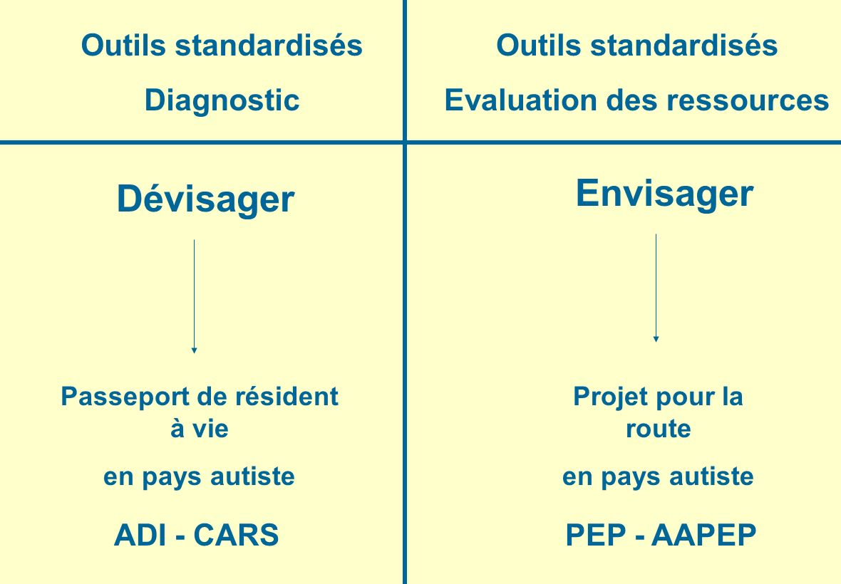 Evaluation des ressources Passeport de résident à vie