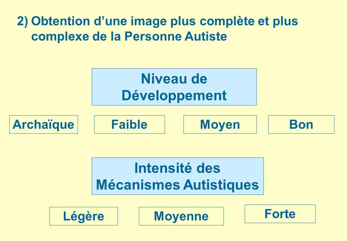 Niveau de Développement Intensité des Mécanismes Autistiques
